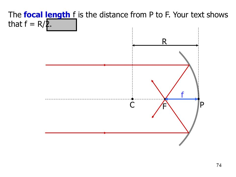 The focal length f is the distance from P to F