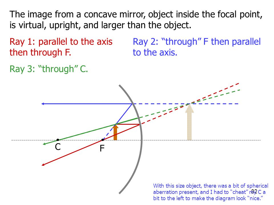 Ray 1: parallel to the axis then through F.