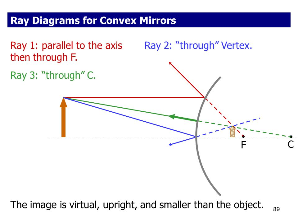 Ray Diagrams for Convex Mirrors