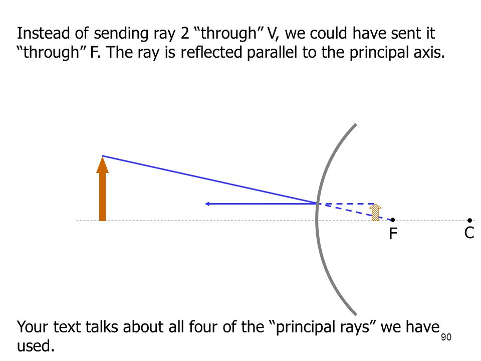 Instead of sending ray 2 through V, we could have sent it through F. The ray is reflected parallel to the principal axis.
