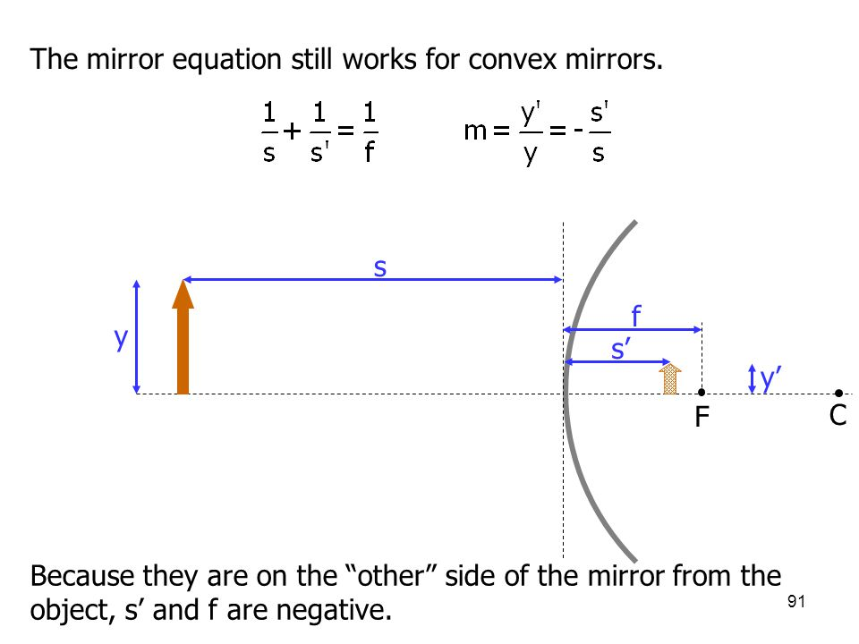 The mirror equation still works for convex mirrors.