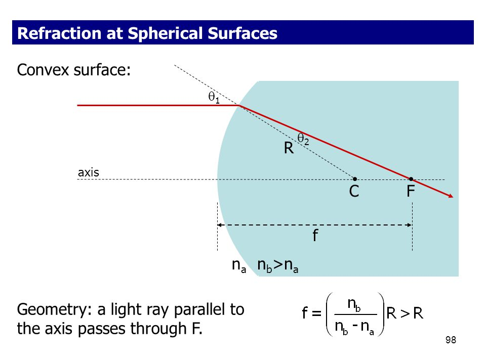 Refraction at Spherical Surfaces