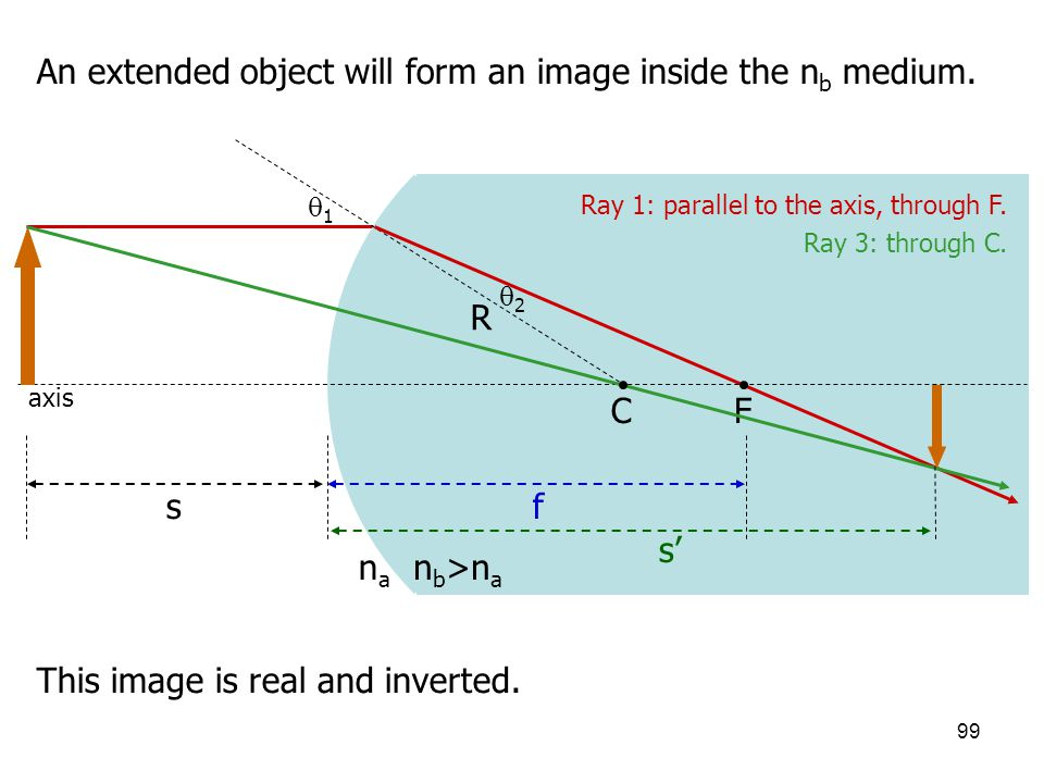 An extended object will form an image inside the nb medium.