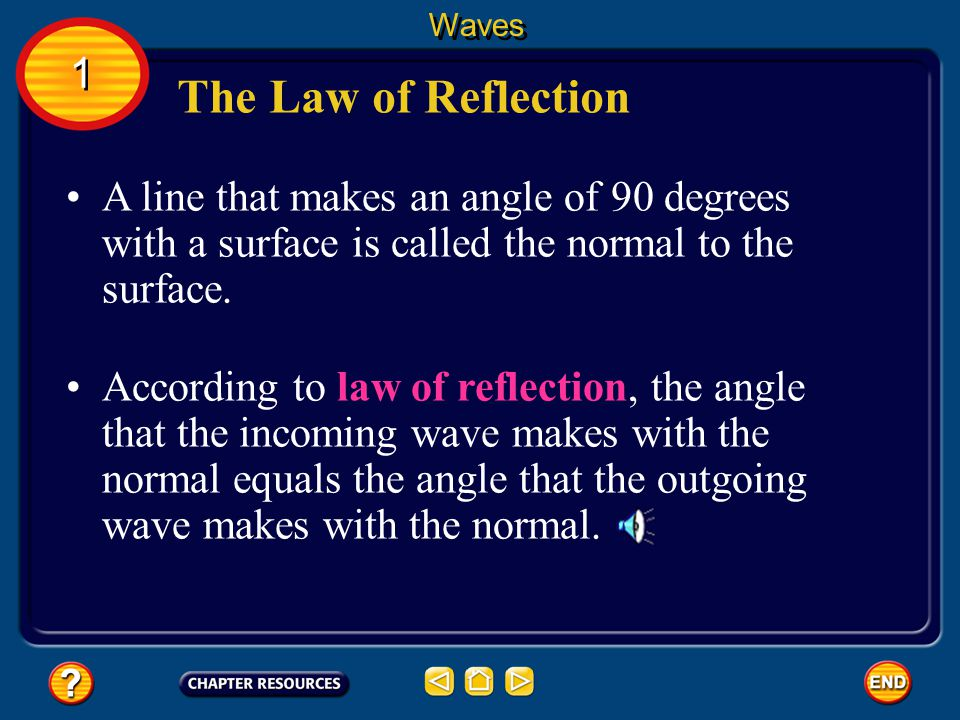 Waves 1. The Law of Reflection. A line that makes an angle of 90 degrees with a surface is called the normal to the surface.