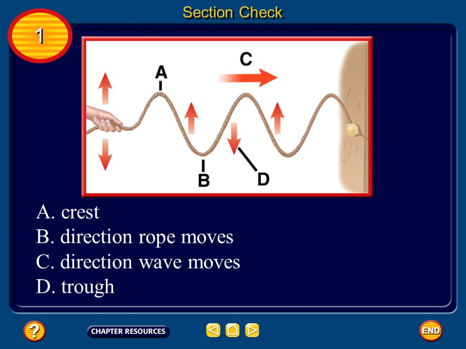 1 A. crest B. direction rope moves C. direction wave moves D. trough