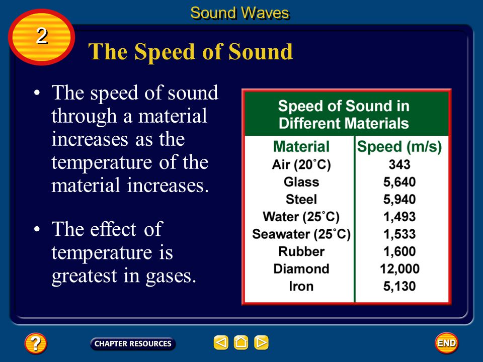 Sound Waves 2. The Speed of Sound. The speed of sound through a material increases as the temperature of the material increases.