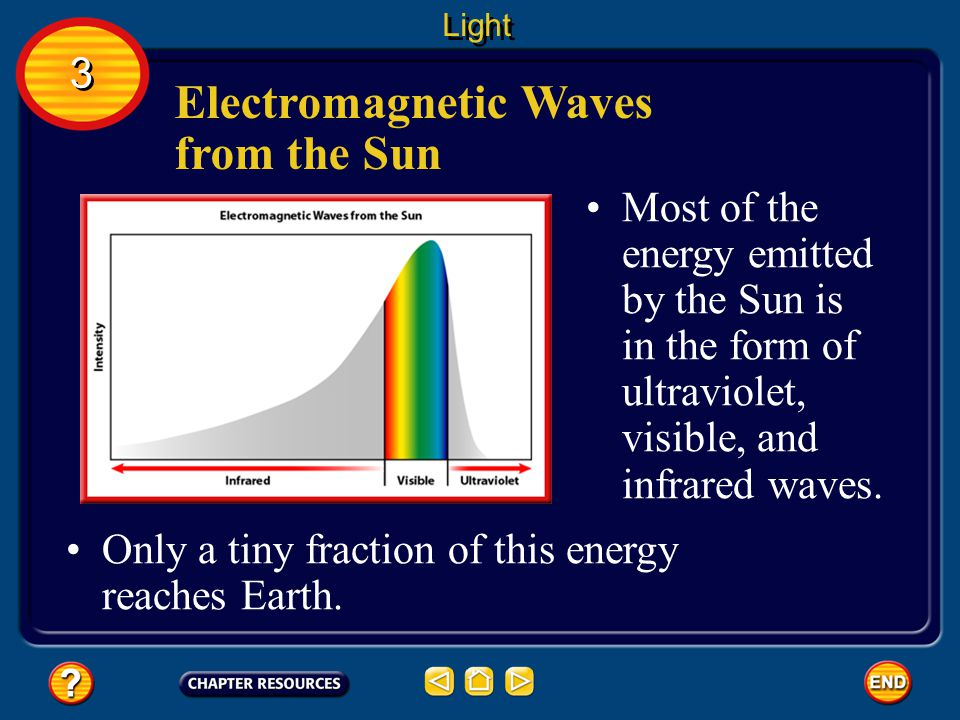 Electromagnetic Waves from the Sun