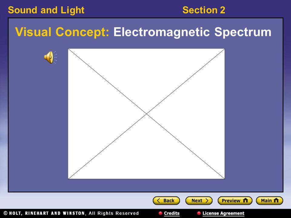 Visual Concept: Electromagnetic Spectrum