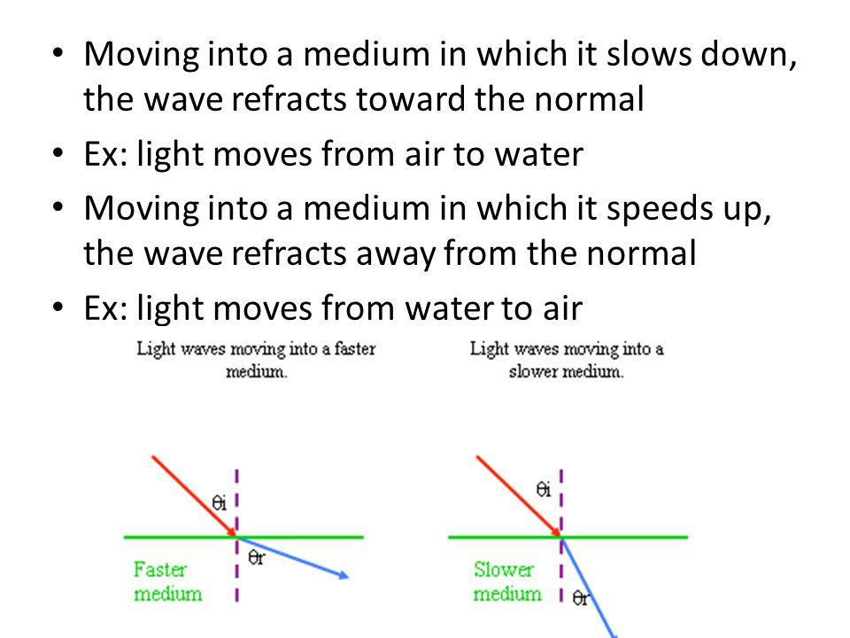 Moving into a medium in which it slows down, the wave refracts toward the normal
