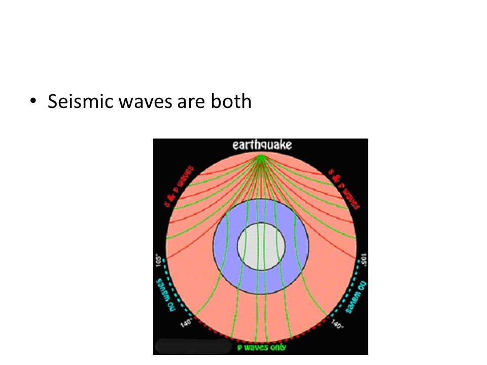 Seismic waves are both