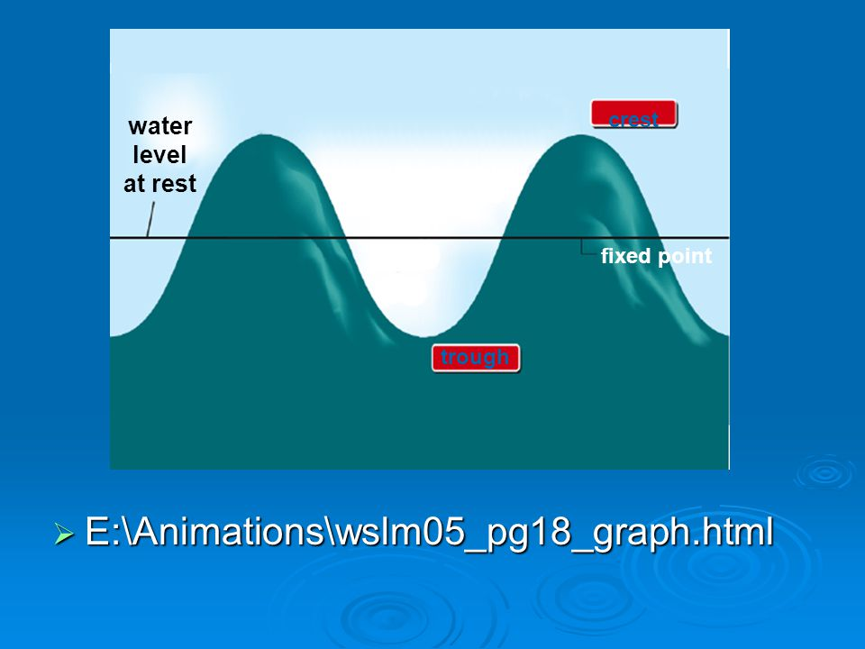 E:\Animations\wslm05_pg18_graph.html water level at rest crest