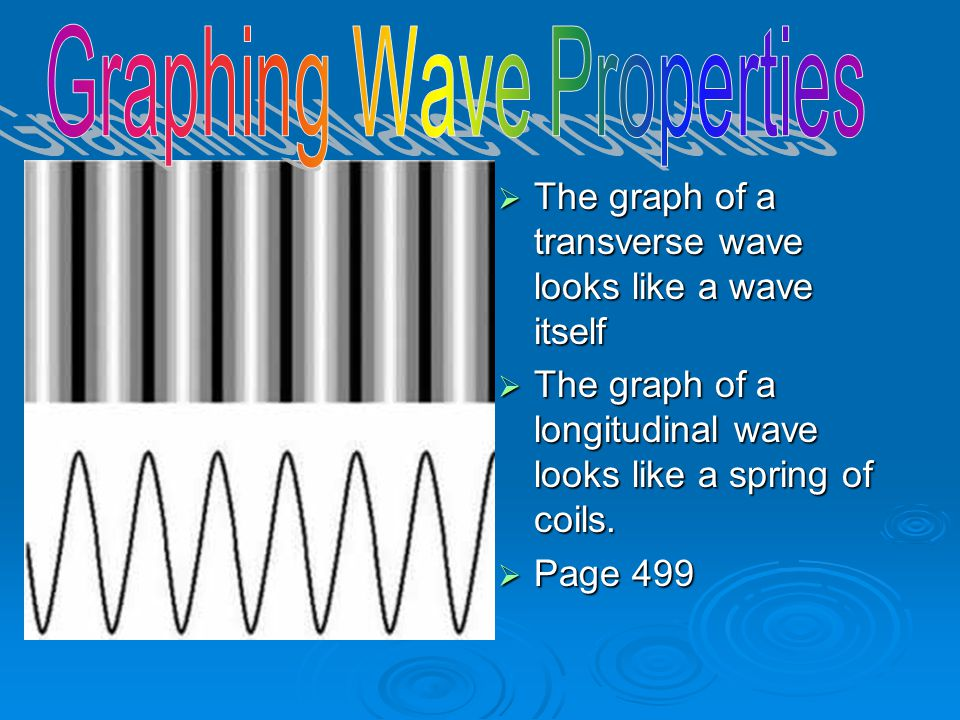 Graphing Wave Properties