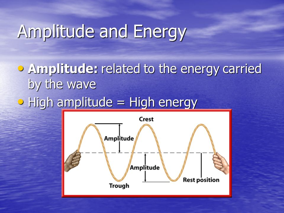 Amplitude and Energy Amplitude: related to the energy carried by the wave.