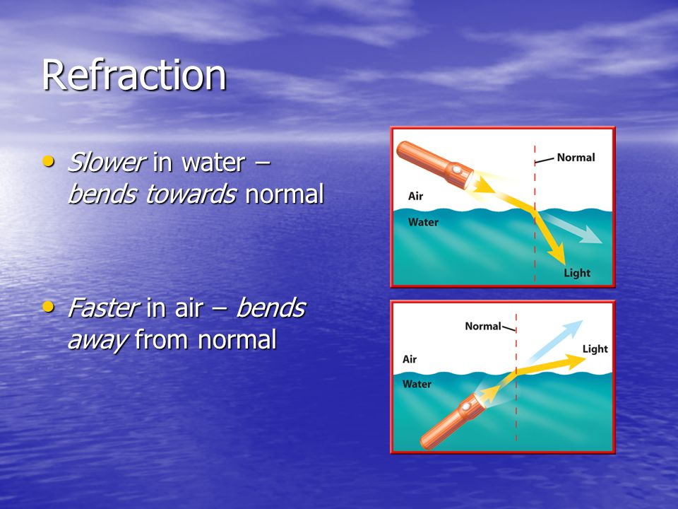 Refraction Slower in water – bends towards normal