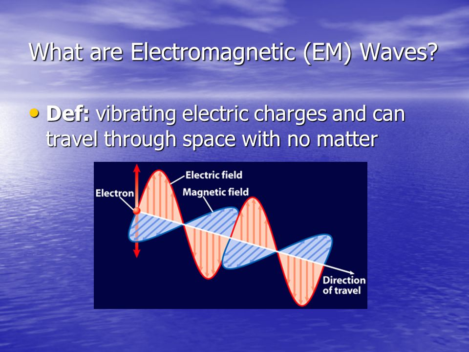 What are Electromagnetic (EM) Waves