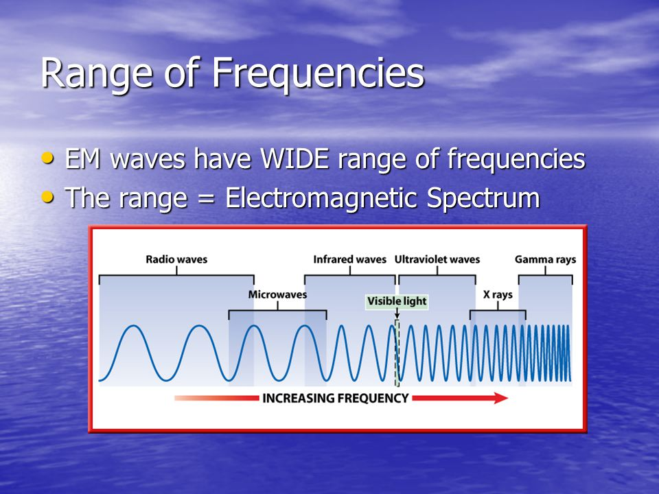 Range of Frequencies EM waves have WIDE range of frequencies