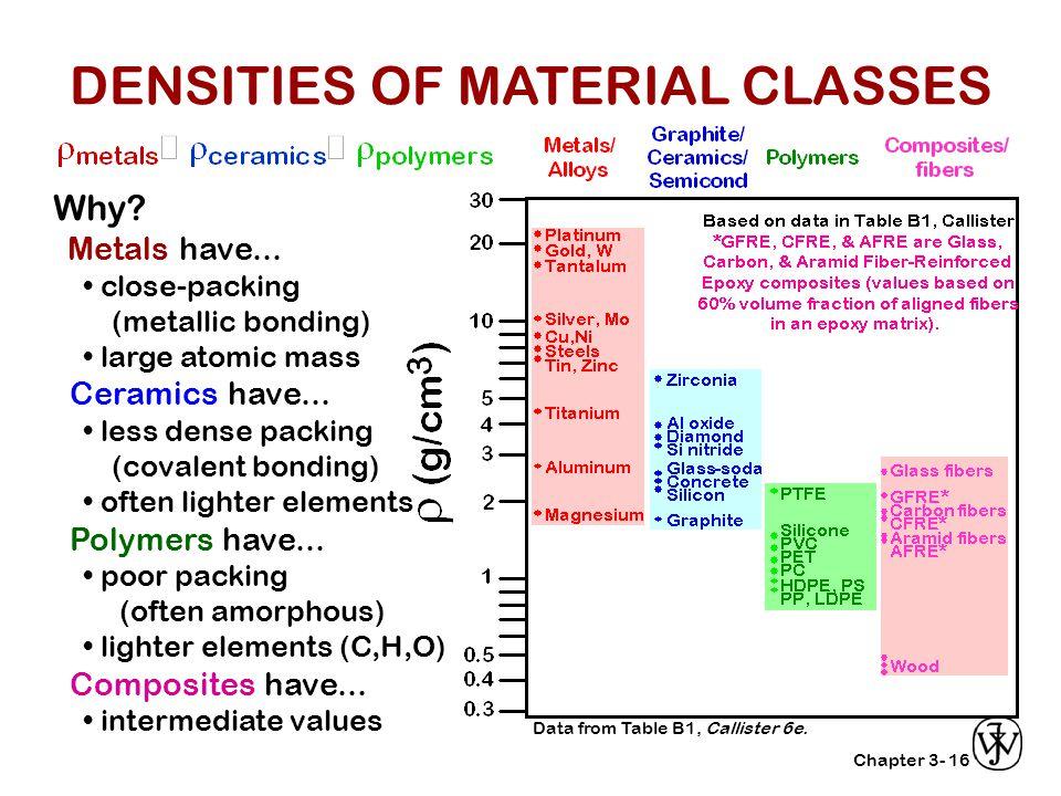DENSITIES OF MATERIAL CLASSES