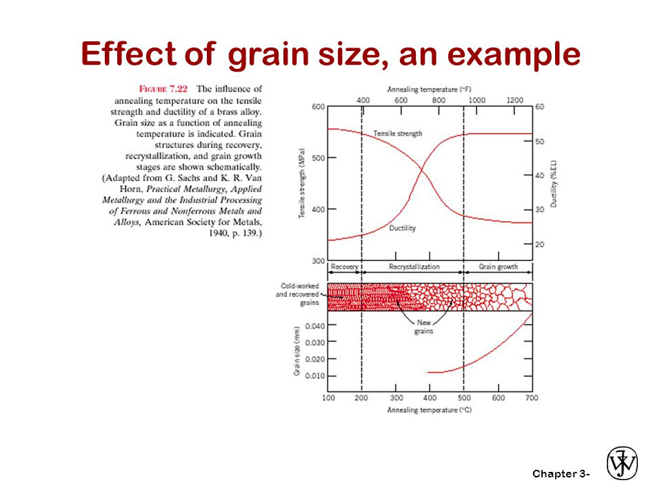 Effect of grain size, an example