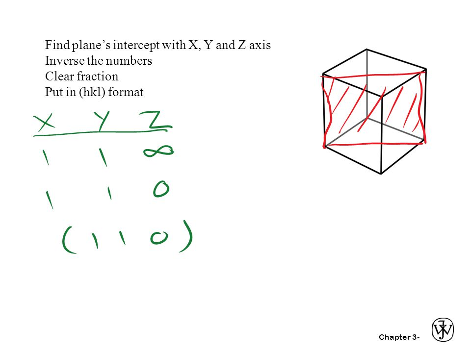 Find plane's intercept with X, Y and Z axis