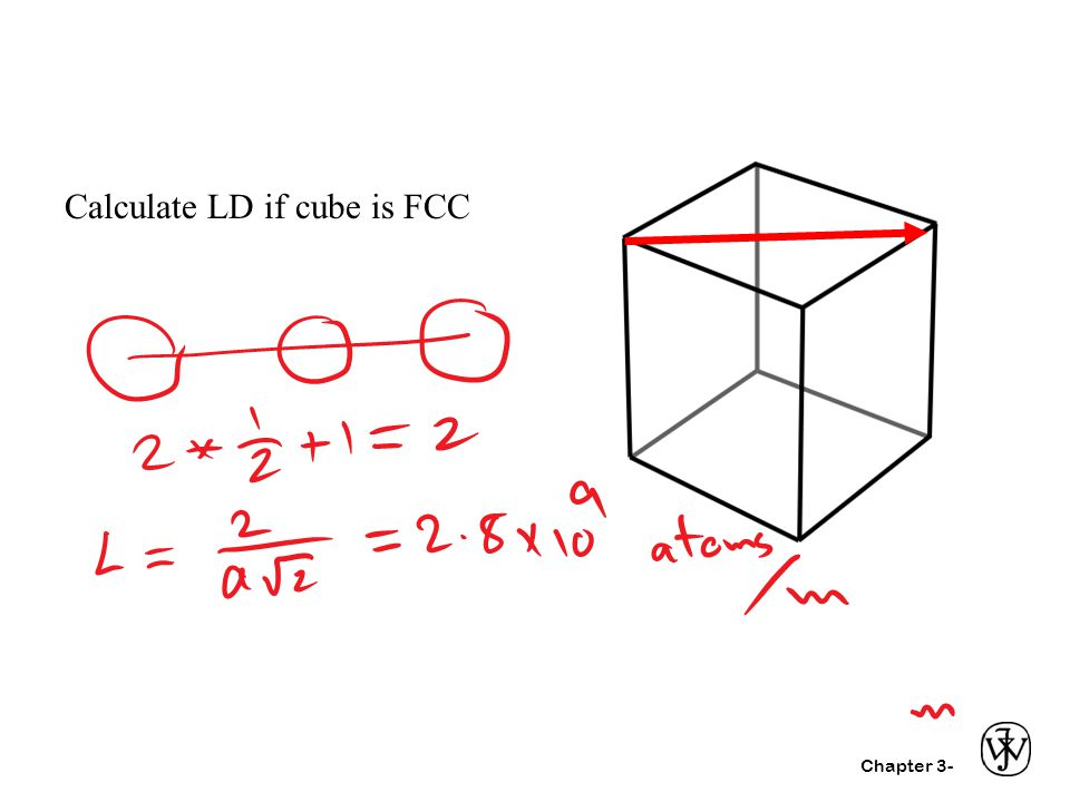 Calculate LD if cube is FCC