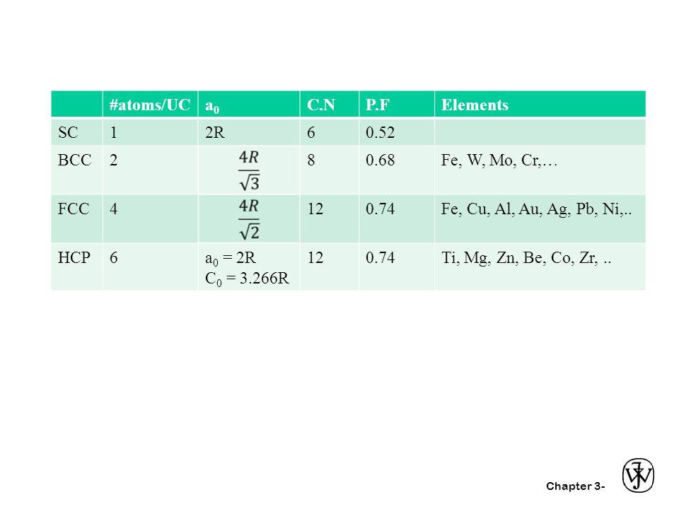 #atoms/UC a0. C.N. P.F. Elements. SC. 1. 2R. 6. 0.52. BCC. 2. 8. 0.68. Fe, W, Mo, Cr,…