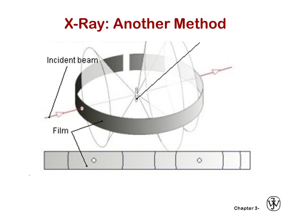 X-Ray: Another Method