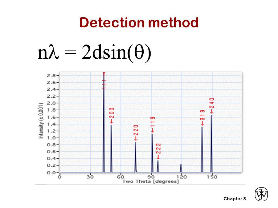 Detection method n = 2dsin()