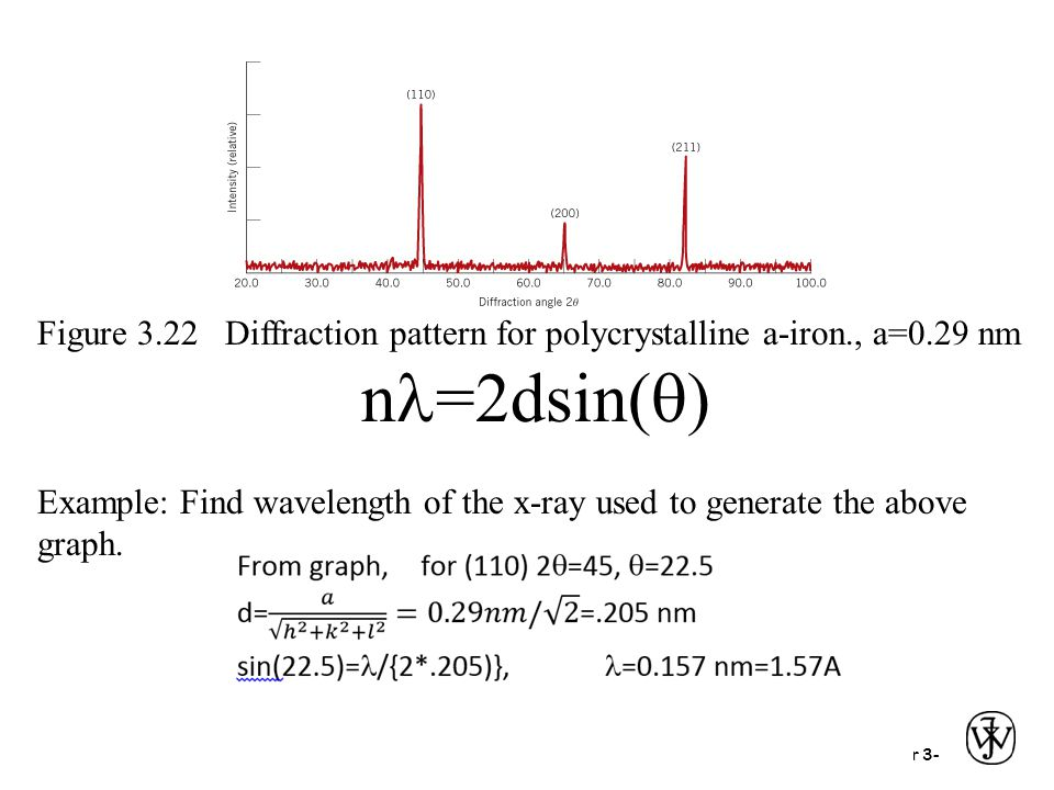 Figure 3.22 Diffraction pattern for polycrystalline a-iron., a=0.29 nm