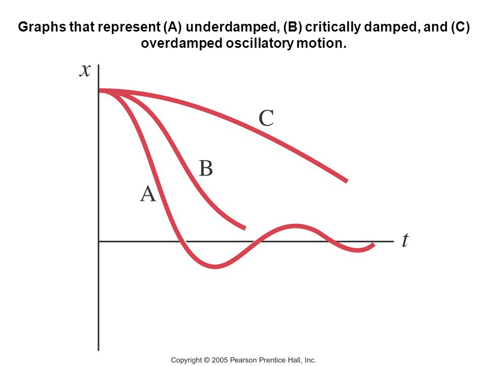 Graphs that represent (A) underdamped, (B) critically damped, and (C) overdamped oscillatory motion.