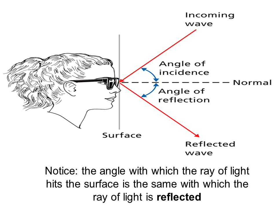 Notice: the angle with which the ray of light hits the surface is the same with which the ray of light is reflected