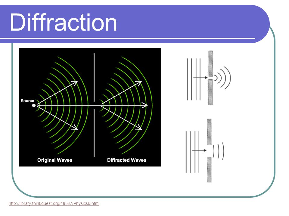 Diffraction http://library.thinkquest.org/19537/Physics6.html