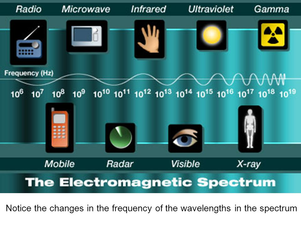Notice the changes in the frequency of the wavelengths in the spectrum