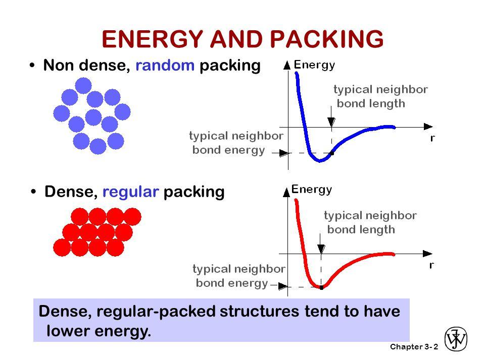 ENERGY AND PACKING • Non dense, random packing