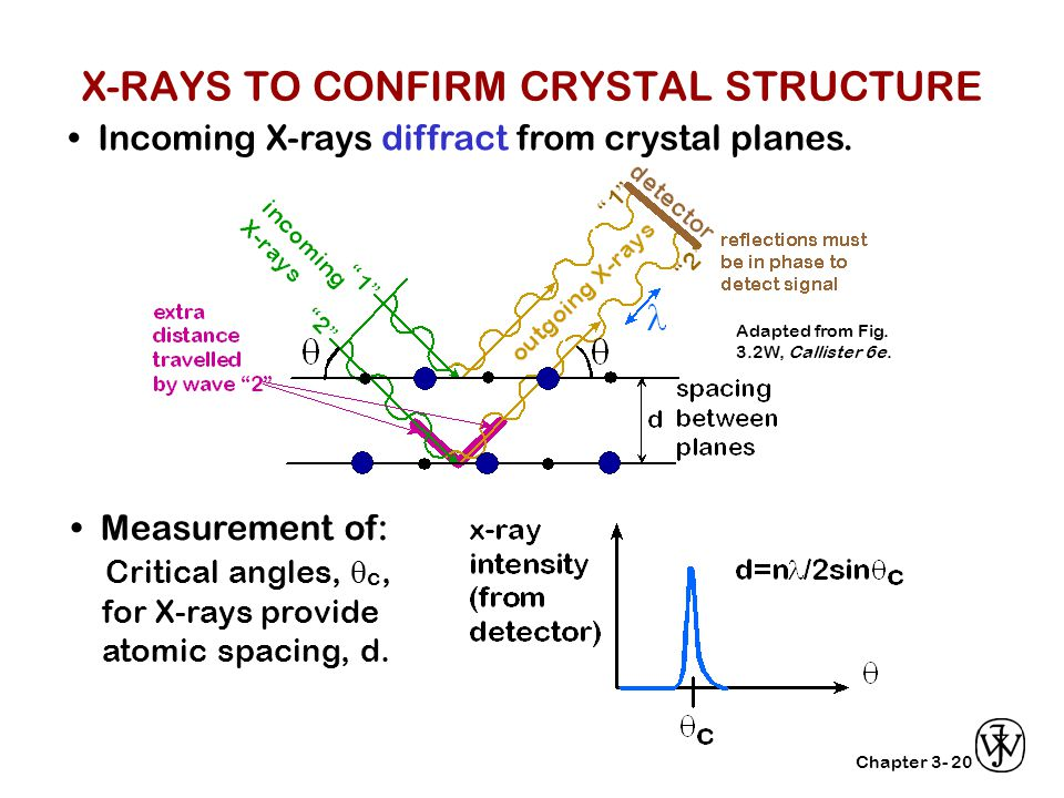X-RAYS TO CONFIRM CRYSTAL STRUCTURE