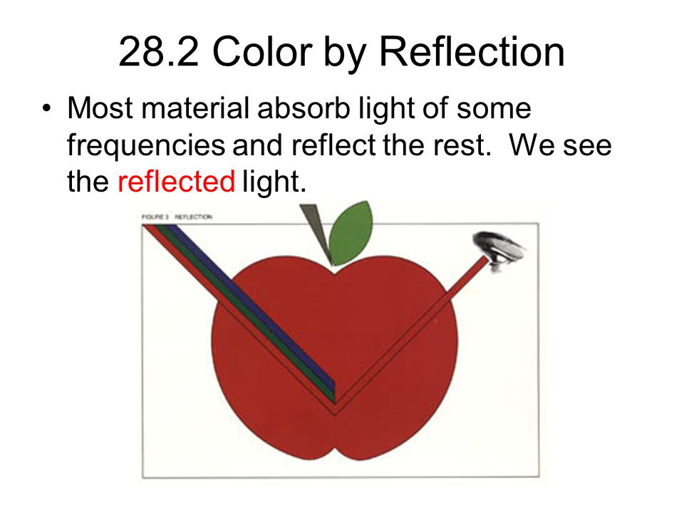 28.2 Color by Reflection Most material absorb light of some frequencies and reflect the rest.