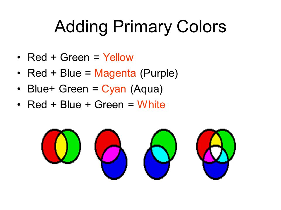 Adding Primary Colors Red + Green = Yellow