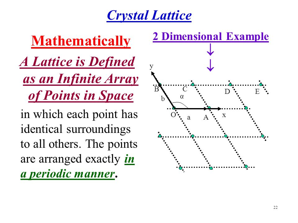 A Lattice is Defined as an Infinite Array of Points in Space