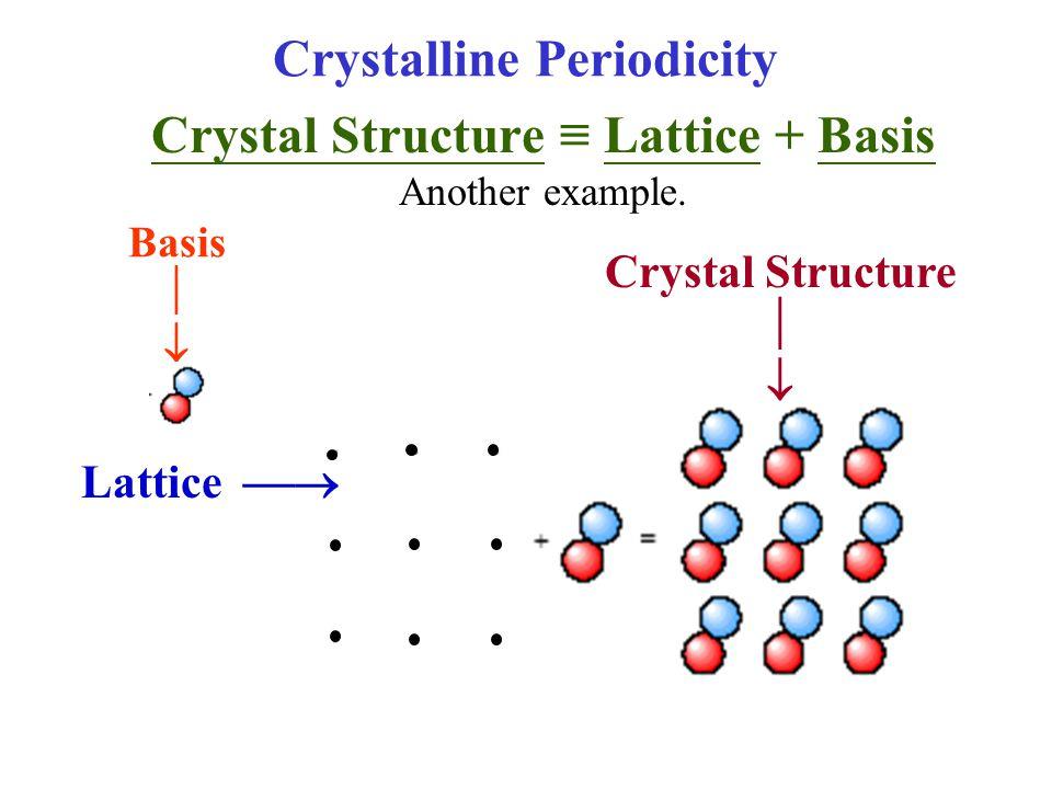 Crystalline Periodicity
