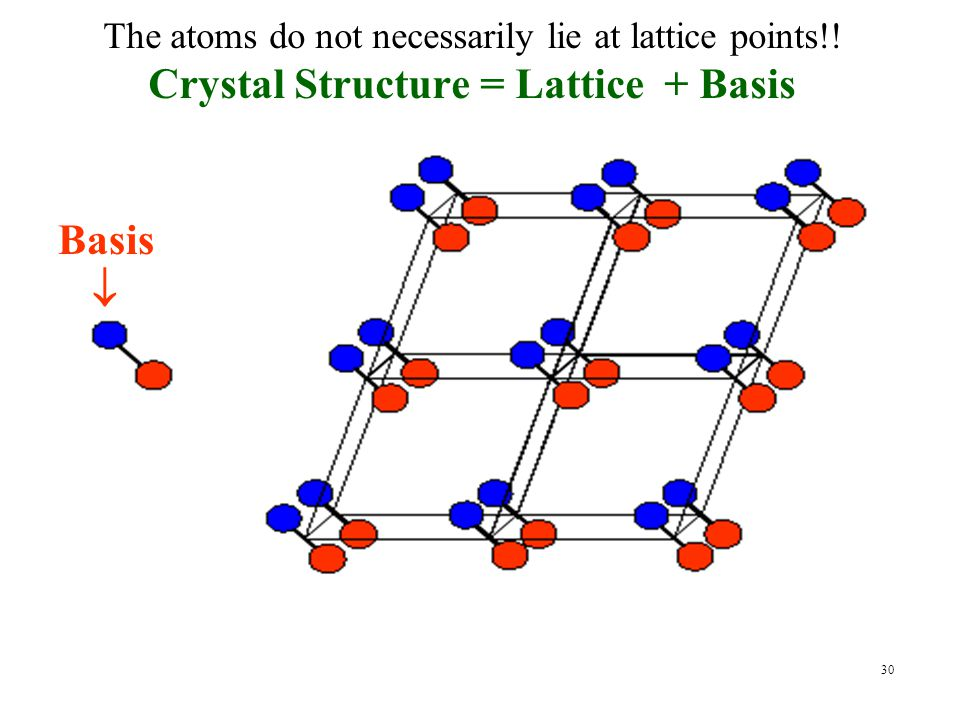 Crystal Structure = Lattice + Basis