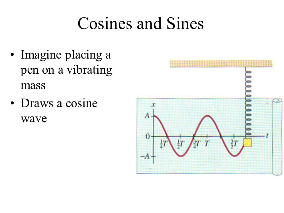 Cosines and Sines Imagine placing a pen on a vibrating mass