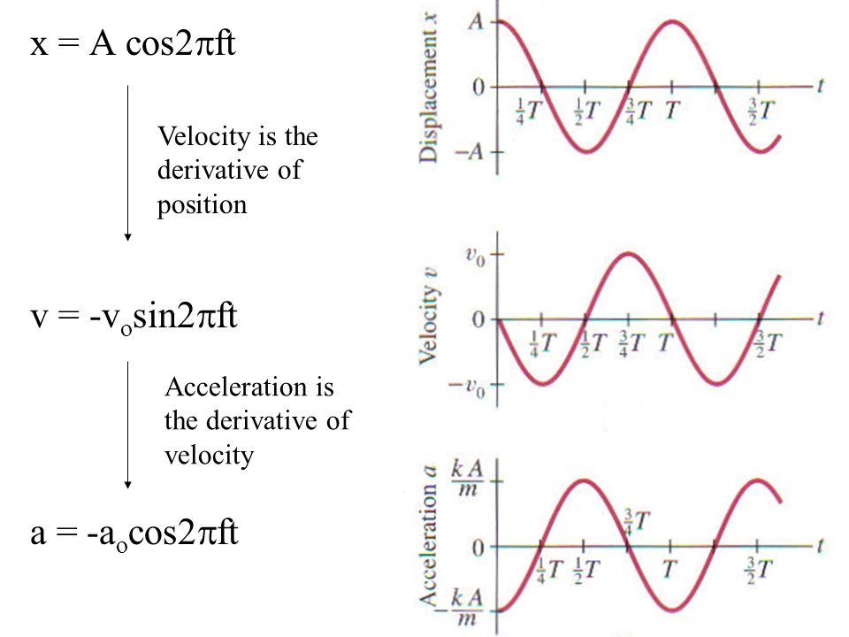 x = A cos2pft v = -vosin2pft a = -aocos2pft