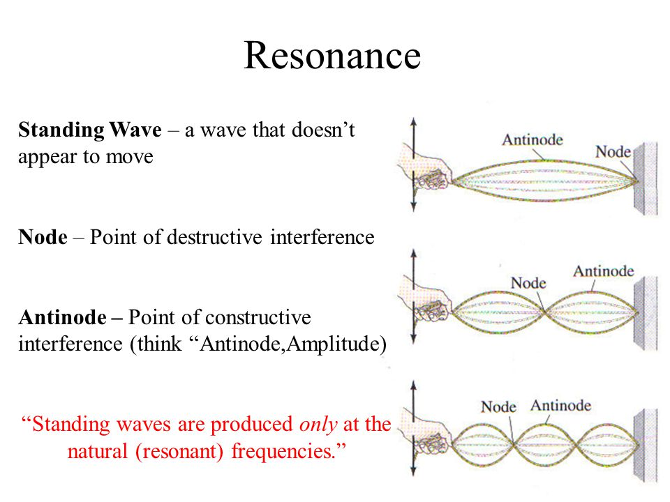 Resonance Standing Wave – a wave that doesn't appear to move