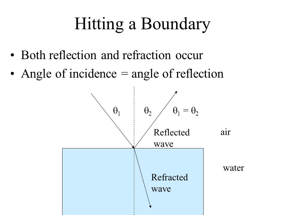 Hitting a Boundary Both reflection and refraction occur