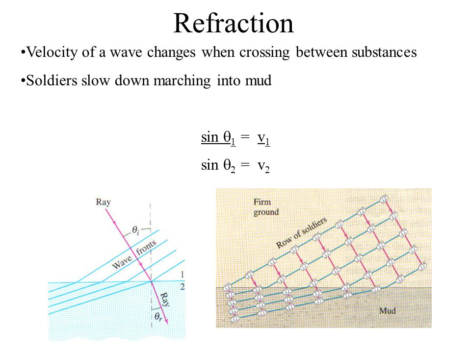 Refraction Velocity of a wave changes when crossing between substances