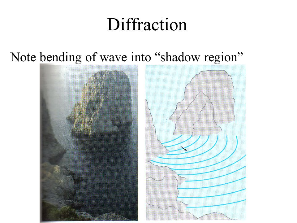 Diffraction Note bending of wave into shadow region
