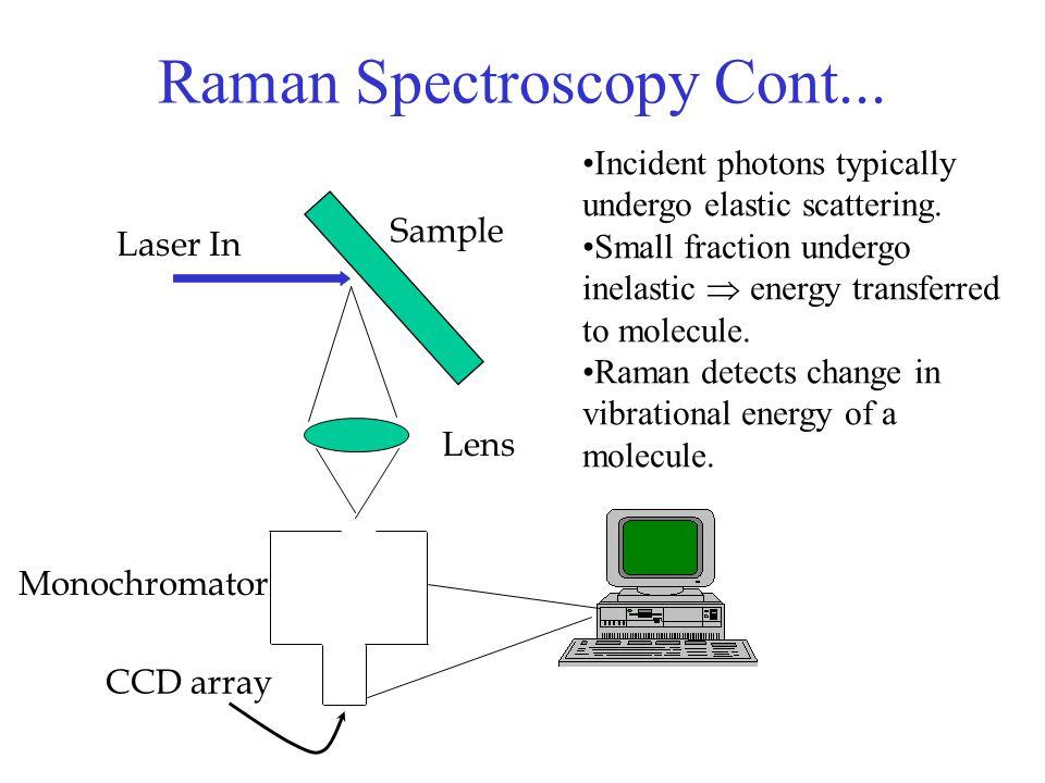 Raman Spectroscopy Cont...