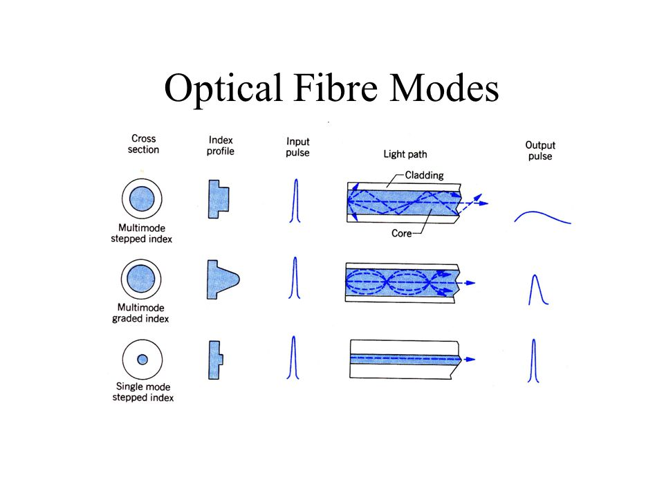 Optical Fibre Modes