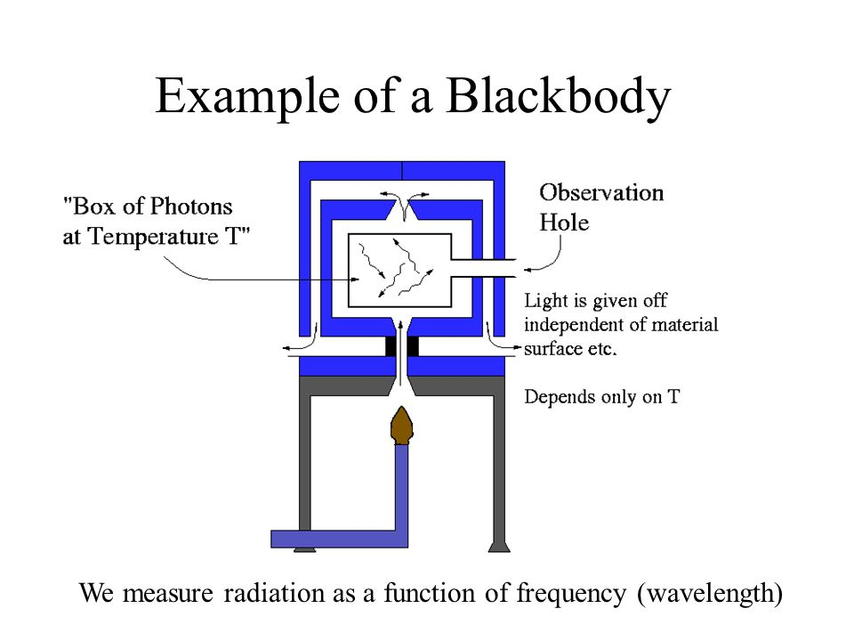 We measure radiation as a function of frequency (wavelength)