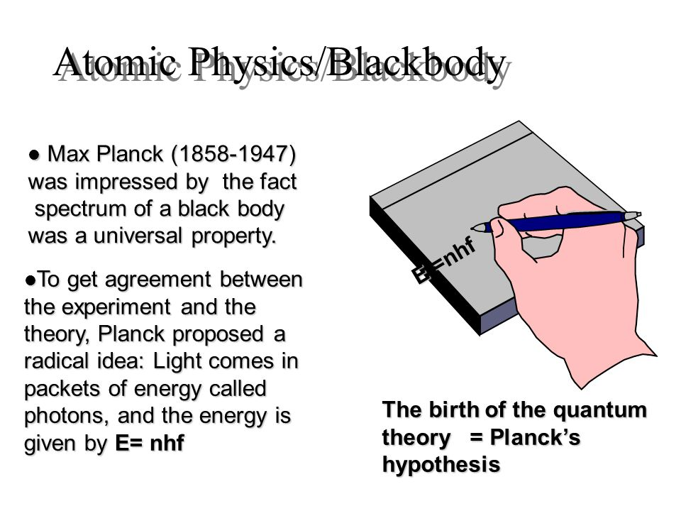 Atomic Physics/Blackbody