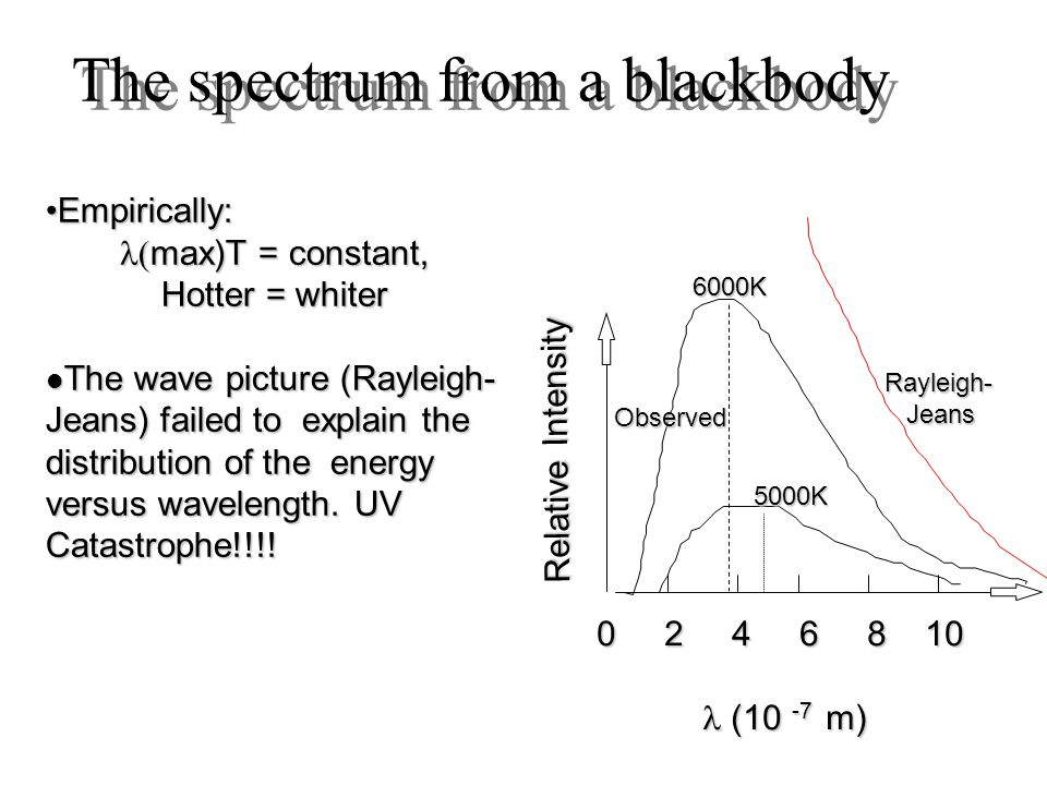The spectrum from a blackbody